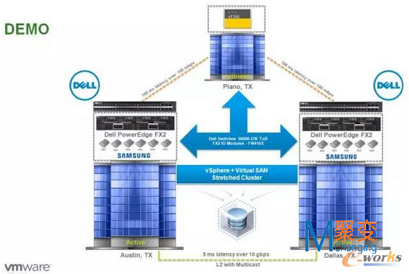 谈谈部署vmware vsan双活数据中心的需求