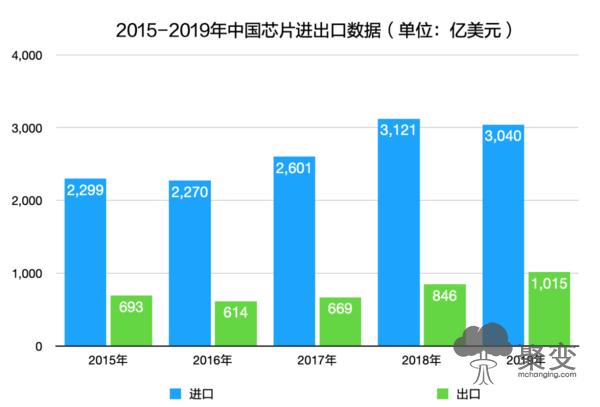 2020年芯片行业报告:后疫情时代,经济寒冬中逆势上扬