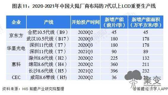 图表11:2020-2021年中国大陆厂商布局的7代以上LCD重要生产线