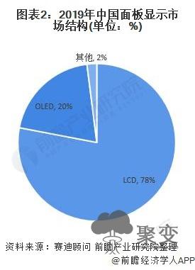 图表2:2019年中国面板显示市场结构(单位:%)