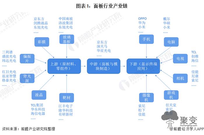 图表1:面板行业产业链