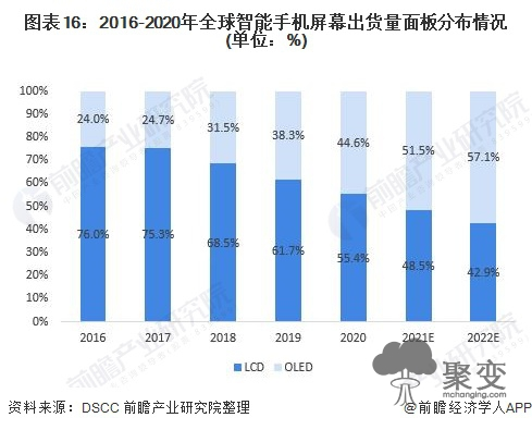 图表16:2016-2020年全球智能手机屏幕出货量面板分布情况(单位:%)