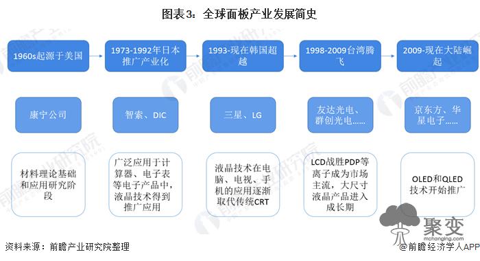 图表3:全球面板产业发展简史