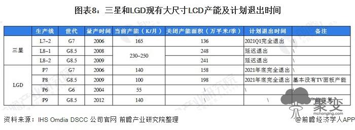 图表8:三星和LGD现有大尺寸LCD产能及计划退出时间