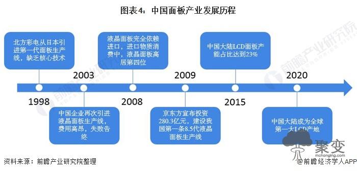 图表4:中国面板产业发展历程